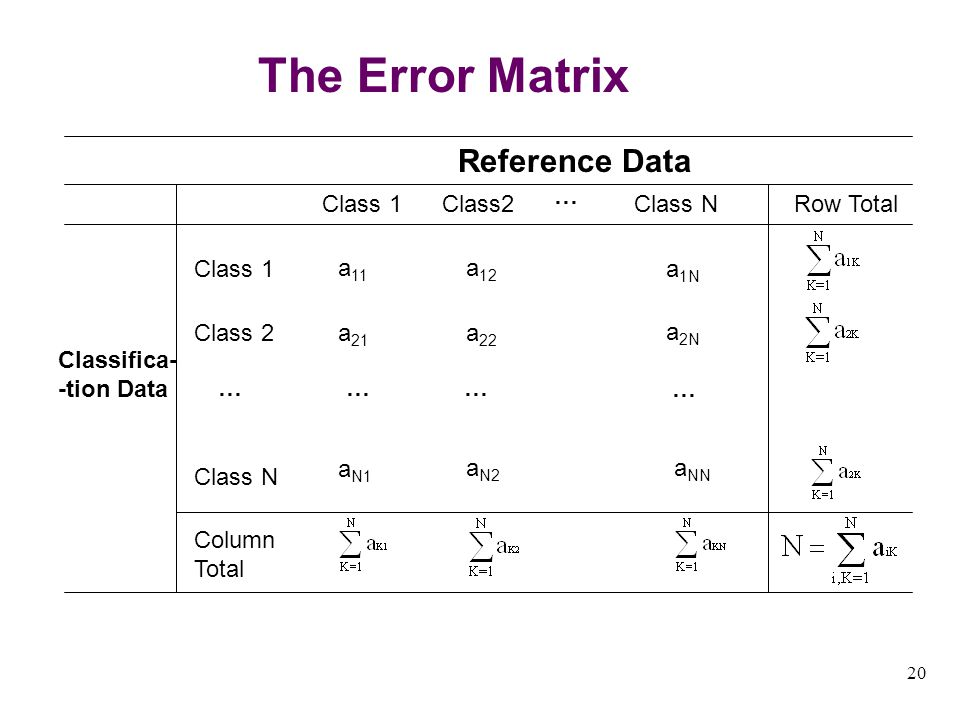 20 The Error Matrix Reference Data Class 1Class2 … Class NRow Total Class 1 Class 2 Class N … … …… a 2N a 1N a 12 a 22 a 11 a 21 a N1 a N2 a NN Classifica- -tion Data Column Total