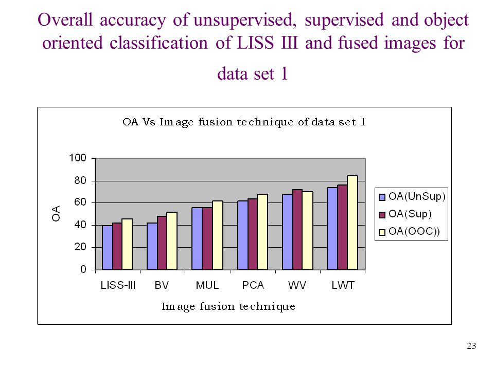 23 Overall accuracy of unsupervised, supervised and object oriented classification of LISS III and fused images for data set 1