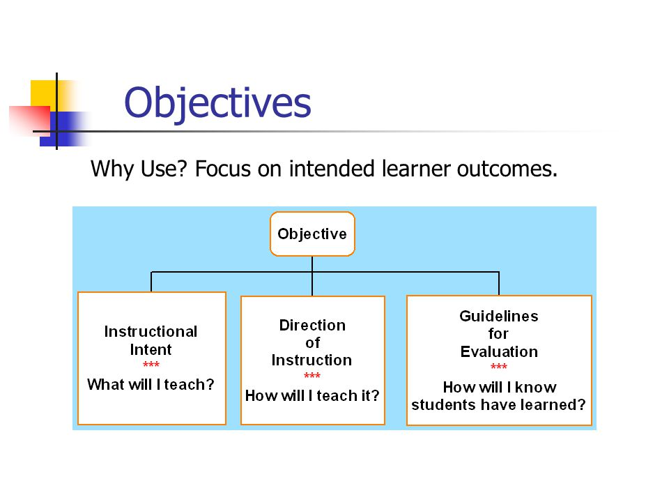 Objectives Why Use? Focus on intended learner outcomes.