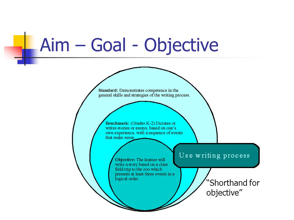 "Aim – Goal - Objective ""Shorthand for objective"""
