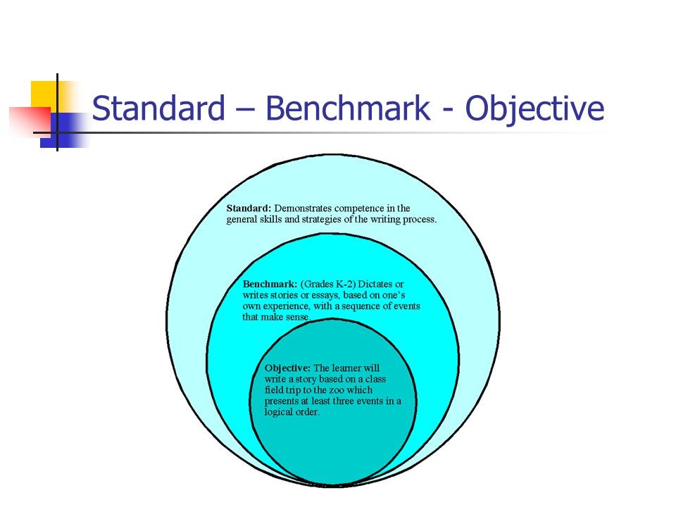 Standard – Benchmark - Objective