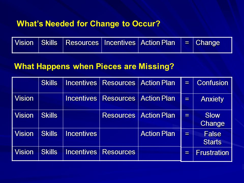 SkillsIncentivesResources Action Plan VisionIncentivesResources VisionSkillsResources VisionSkillsIncentives VisionSkillsIncentivesResources=Confusion=Anxiety = Slow Change = False Starts =Frustration VisionSkillsResourcesIncentives Action Plan =Change What's Needed for Change to Occur.