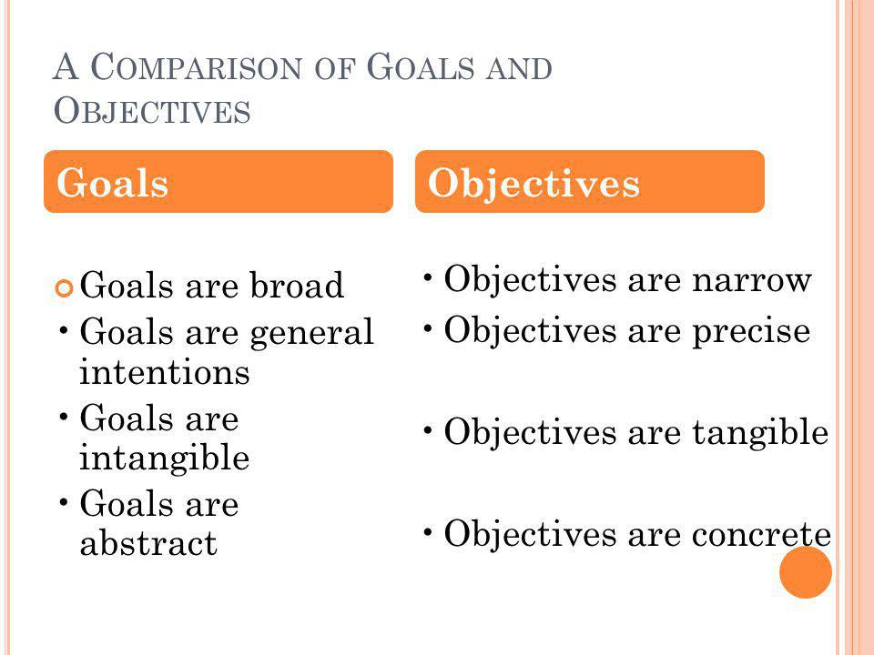 A C OMPARISON OF G OALS AND O BJECTIVES Goals are broad Goals are general intentions Goals are intangible Goals are abstract Objectives are narrow Objectives are precise Objectives are tangible Objectives are concrete GoalsObjectives
