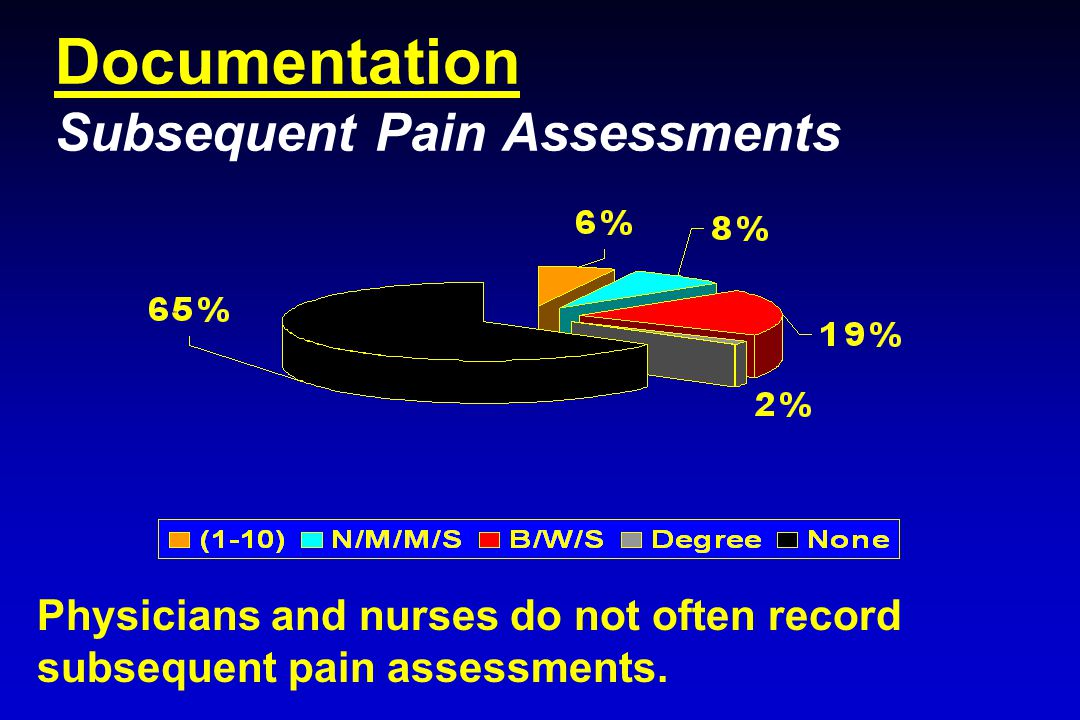 Documentation Subsequent Pain Assessments Physicians and nurses do not often record subsequent pain assessments.