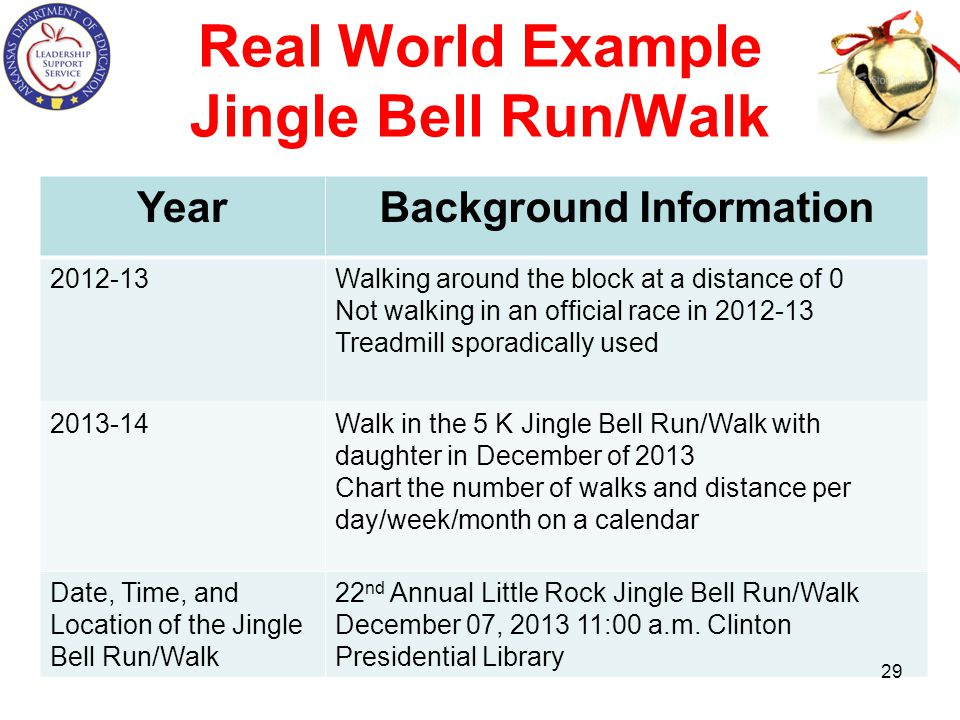 Real World Example Jingle Bell Run/Walk YearBackground Information 2012-13Walking around the block at a distance of 0 Not walking in an official race in 2012-13 Treadmill sporadically used 2013-14Walk in the 5 K Jingle Bell Run/Walk with daughter in December of 2013 Chart the number of walks and distance per day/week/month on a calendar Date, Time, and Location of the Jingle Bell Run/Walk 22 nd Annual Little Rock Jingle Bell Run/Walk December 07, 2013 11:00 a.m.
