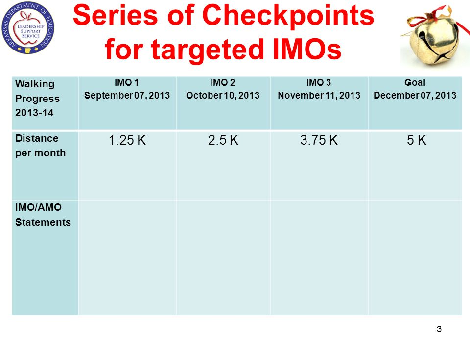 Series of Checkpoints for targeted IMOs Walking Progress 2013-14 IMO 1 September 07, 2013 IMO 2 October 10, 2013 IMO 3 November 11, 2013 Goal December 07, 2013 Distance per month 1.25 K 2.5 K3.75 K 5 K IMO/AMO Statements 3
