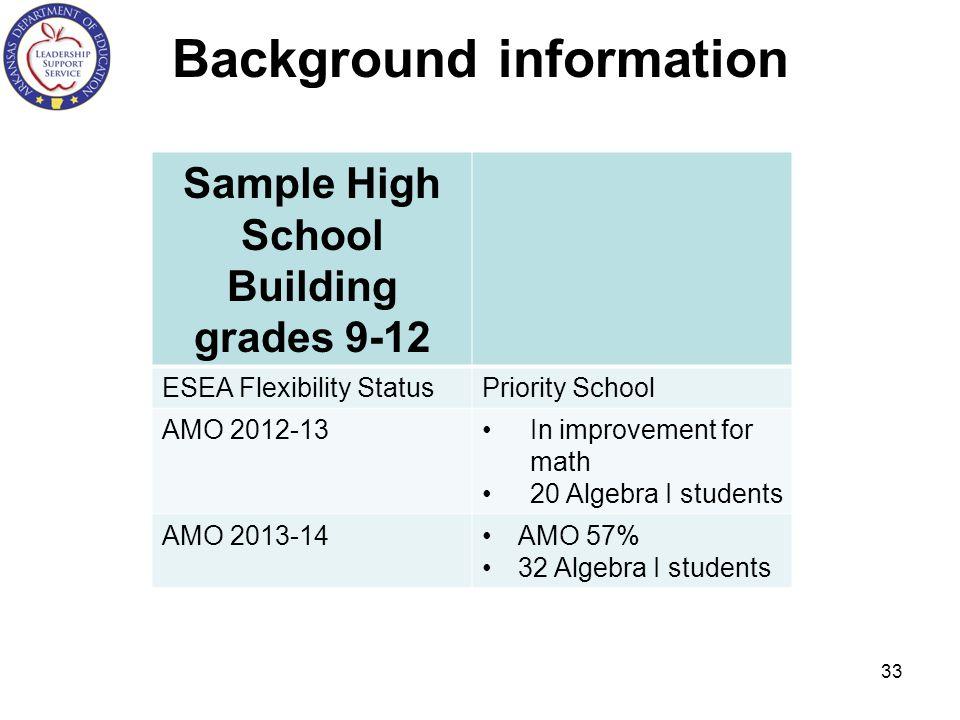 Background information Sample High School Building grades 9-12 ESEA Flexibility StatusPriority School AMO 2012-13In improvement for math 20 Algebra I