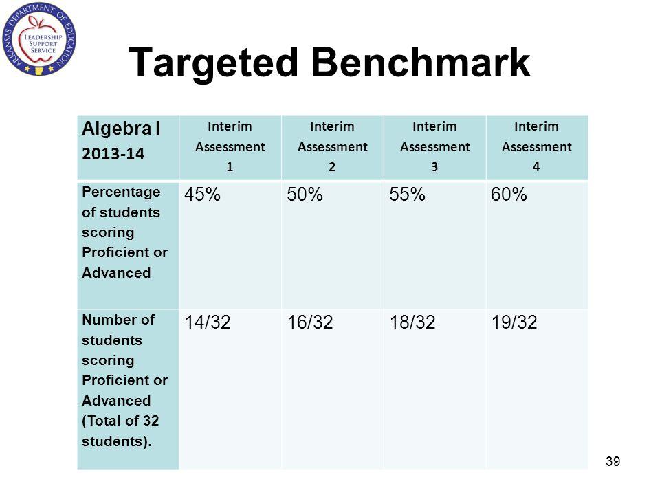 Targeted Benchmark Algebra I 2013-14 Interim Assessment 1 Interim Assessment 2 Interim Assessment 3 Interim Assessment 4 Percentage of students scorin