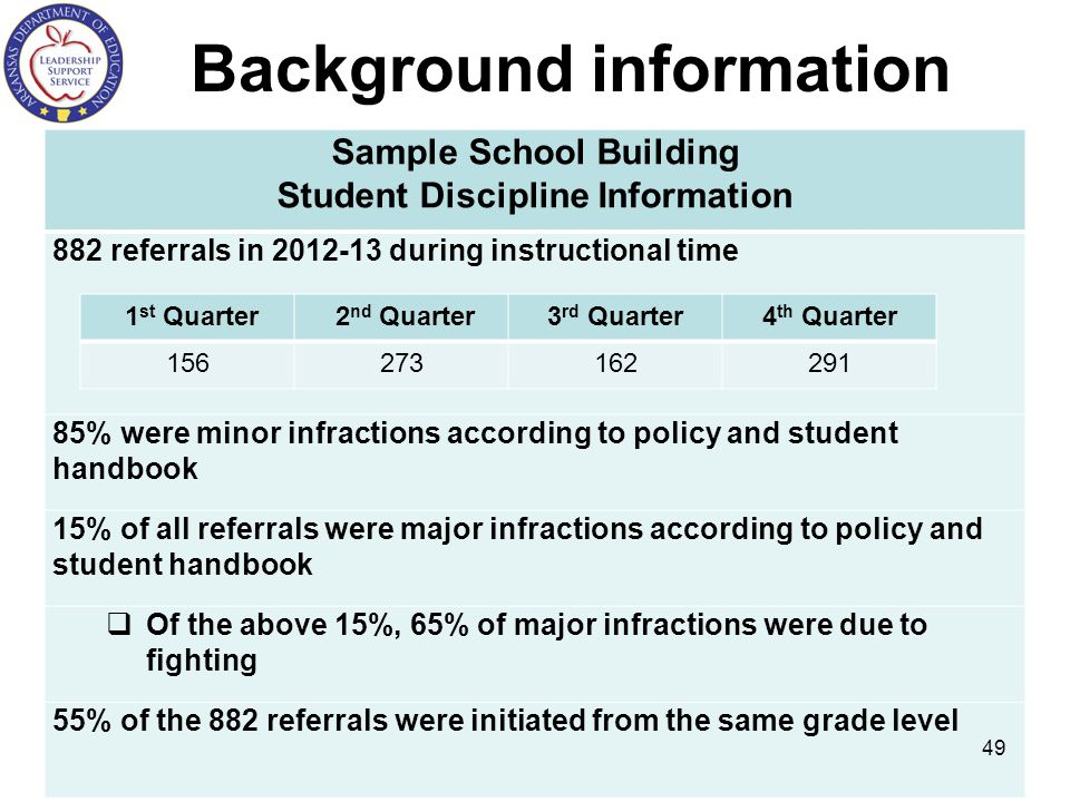 Background information Sample School Building Student Discipline Information 882 referrals in 2012-13 during instructional time 85% were minor infractions according to policy and student handbook 15% of all referrals were major infractions according to policy and student handbook  Of the above 15%, 65% of major infractions were due to fighting 55% of the 882 referrals were initiated from the same grade level 49 1 st Quarter 2 nd Quarter3 rd Quarter4 th Quarter 156273162291
