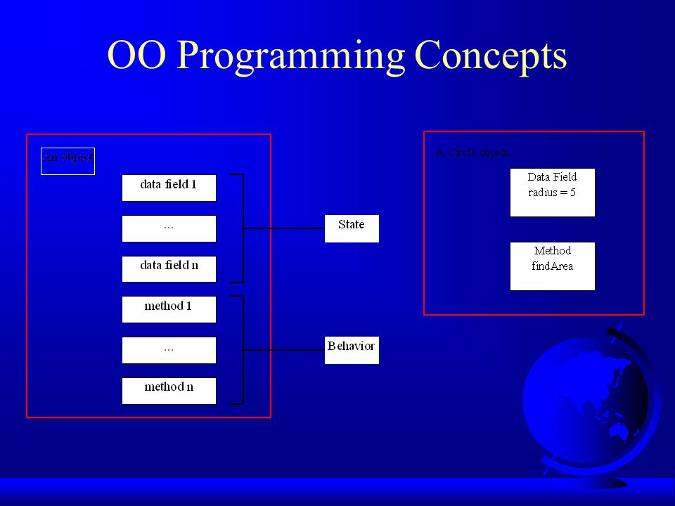 OO Programming Concepts