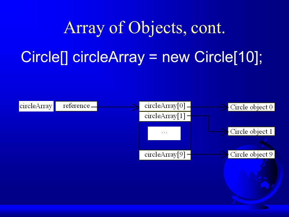 Array of Objects, cont. Circle[] circleArray = new Circle[10];