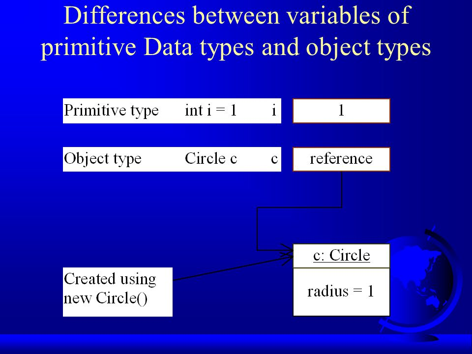 Differences between variables of primitive Data types and object types
