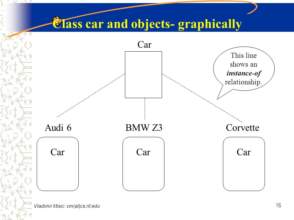 Vladimir Misic: vm(at)cs.rit.edu 16 Class car and objects- graphically Audi 6BMW Z3Corvette Car This line shows an instance-of relationship.