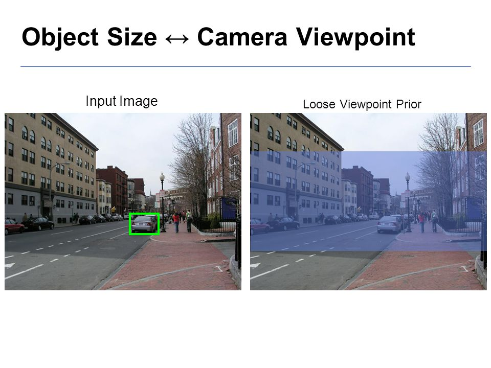 Input Image Object Size ↔ Camera Viewpoint Loose Viewpoint Prior