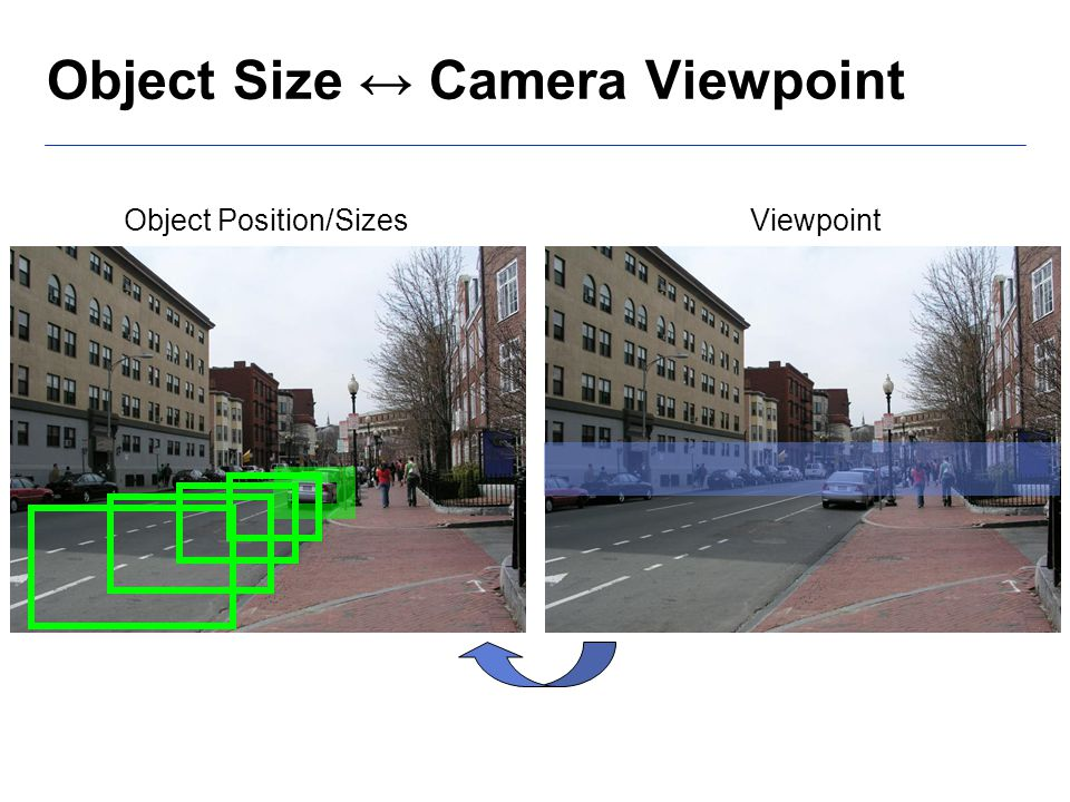 Object Position/Sizes Viewpoint Object Size ↔ Camera Viewpoint