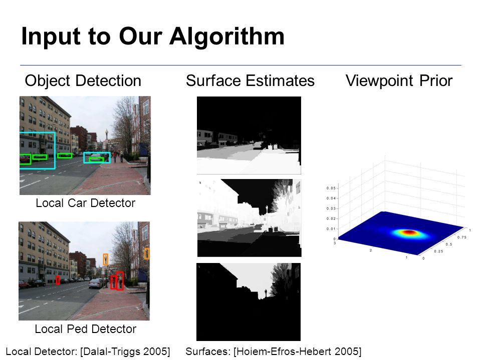 Input to Our Algorithm Surface EstimatesViewpoint Prior Surfaces: [Hoiem-Efros-Hebert 2005] Local Car Detector Local Ped Detector Object Detection Local Detector: [Dalal-Triggs 2005]