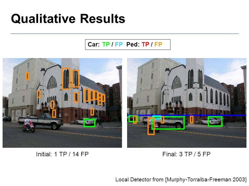 Qualitative Results Local Detector from [Murphy-Torralba-Freeman 2003] Car: TP / FP Ped: TP / FP Initial: 1 TP / 14 FPFinal: 3 TP / 5 FP