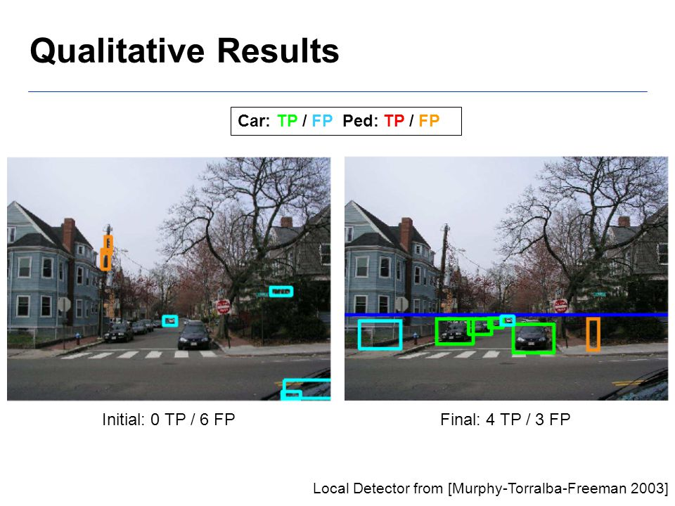 Qualitative Results Local Detector from [Murphy-Torralba-Freeman 2003] Car: TP / FP Ped: TP / FP Initial: 0 TP / 6 FPFinal: 4 TP / 3 FP