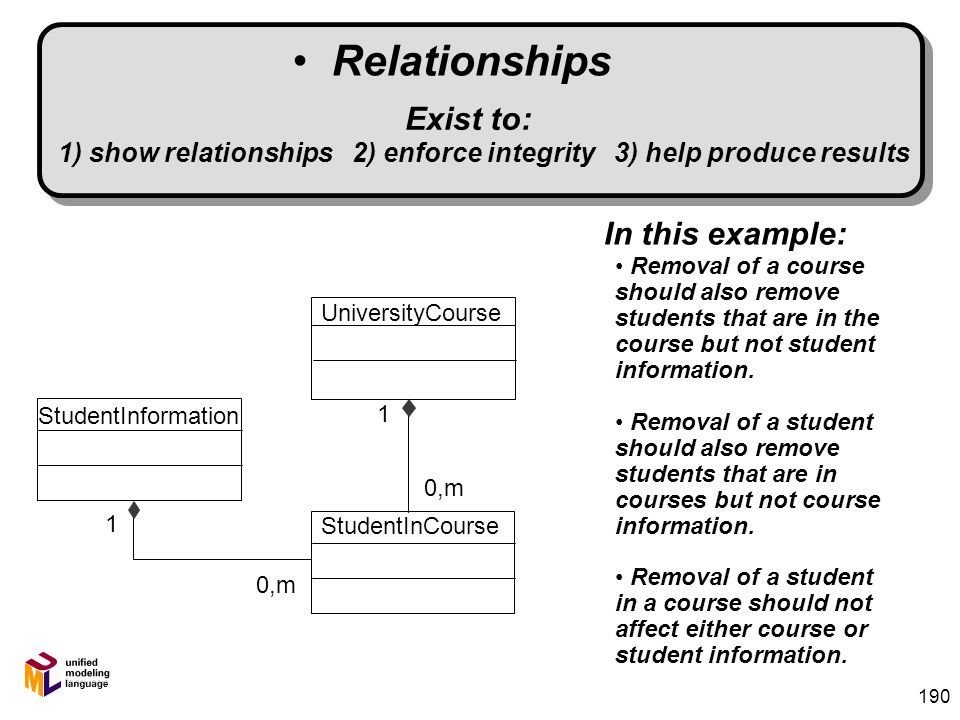 189 Relationships A RELATIONSHIP is what a class or an object knows about another class or object. 4 Generalization[-Specialization] (Superclass/Subcl