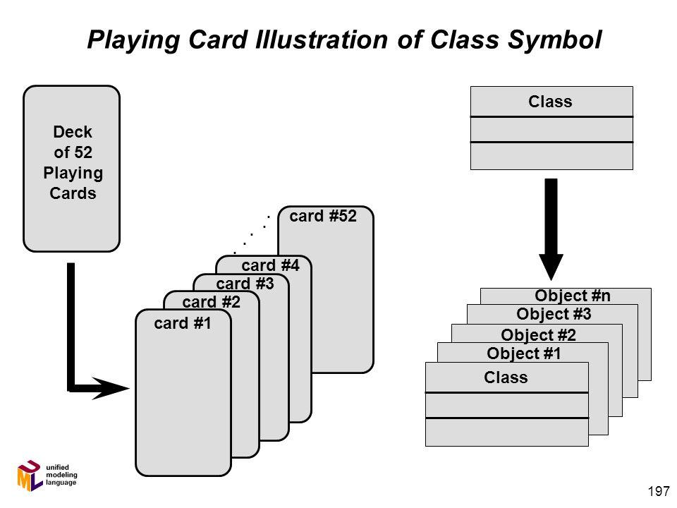 196 UML Class Diagram Notation Member memberNumber firstName lastName telephone address city etc... checkOutVideo checkInVideo buyItem etc... attribut