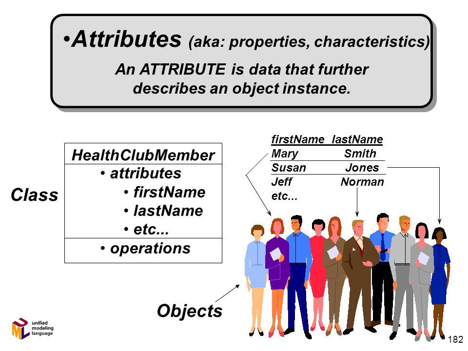 181 Objects have three responsibilities: 4 What they know about themselves – (e.g., Attributes) 4 What they do – (e.g., Operations) 4 What they know a