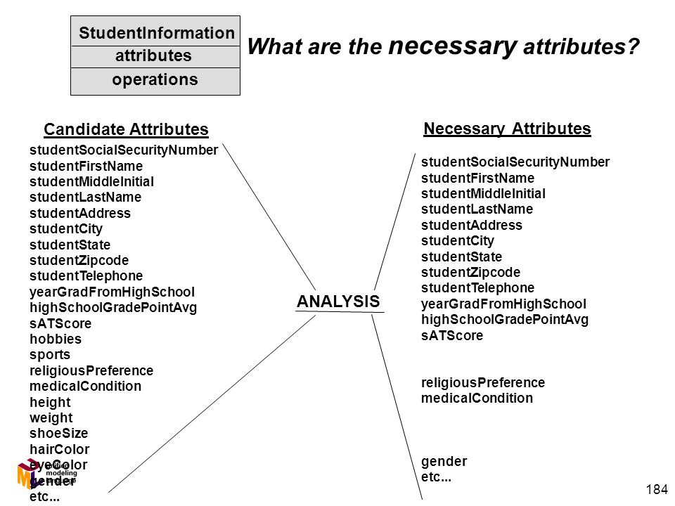 184 Candidate Attributes Necessary Attributes studentSocialSecurityNumber studentFirstName studentMiddleInitial studentLastName studentAddress studentCity studentState studentZipcode studentTelephone yearGradFromHighSchool highSchoolGradePointAvg sATScore hobbies sports religiousPreference medicalCondition height weight shoeSize hairColor eyeColor gender etc...