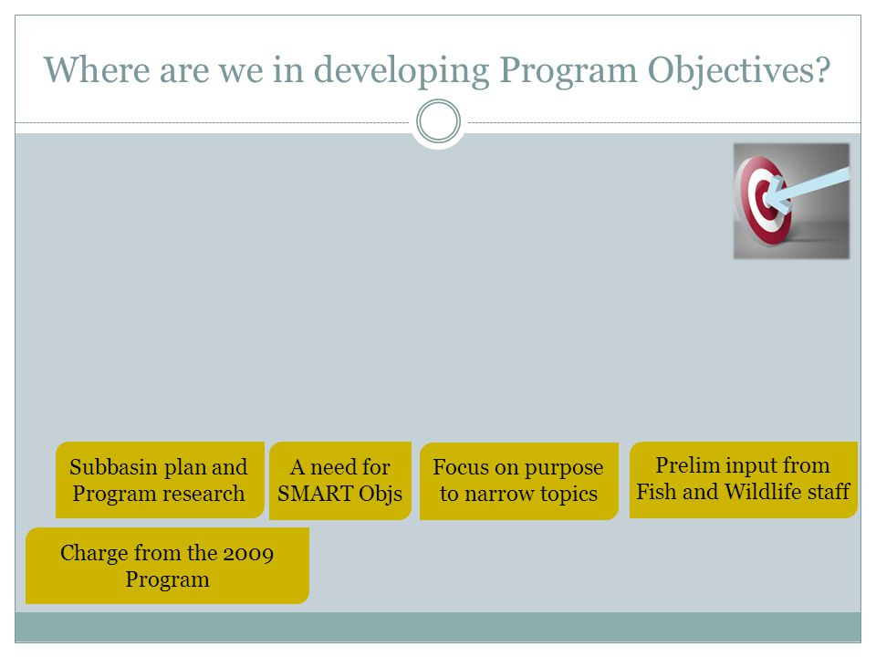 What are SMART Objectives?