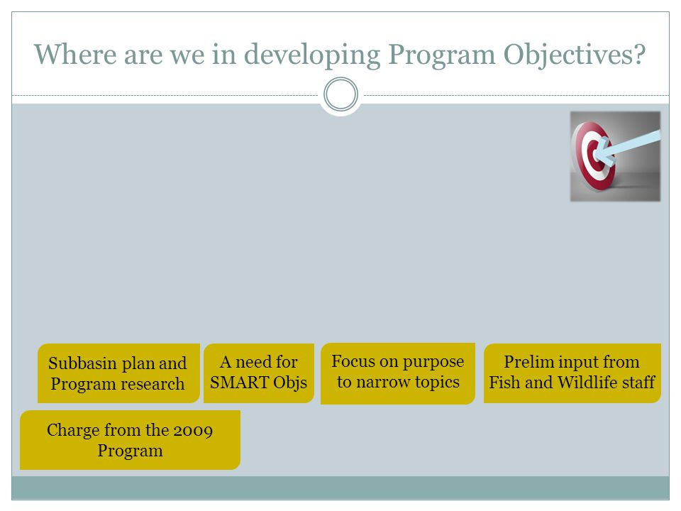How did we narrow down the topics for SMART Objectives.
