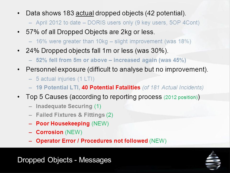 Dropped Objects - Messages Data shows 183 actual dropped objects (42 potential). –April 2012 to date – DORIS users only (9 key users, 5OP 4Cont) 57% o