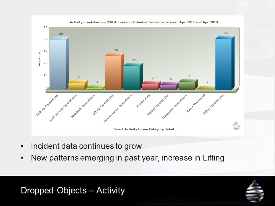 Dropped Objects – Activity Incident data continues to grow New patterns emerging in past year, increase in Lifting