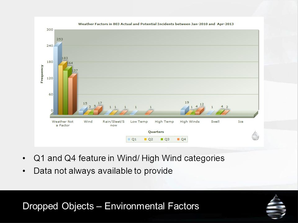 Dropped Objects – Environmental Factors Q1 and Q4 feature in Wind/ High Wind categories Data not always available to provide