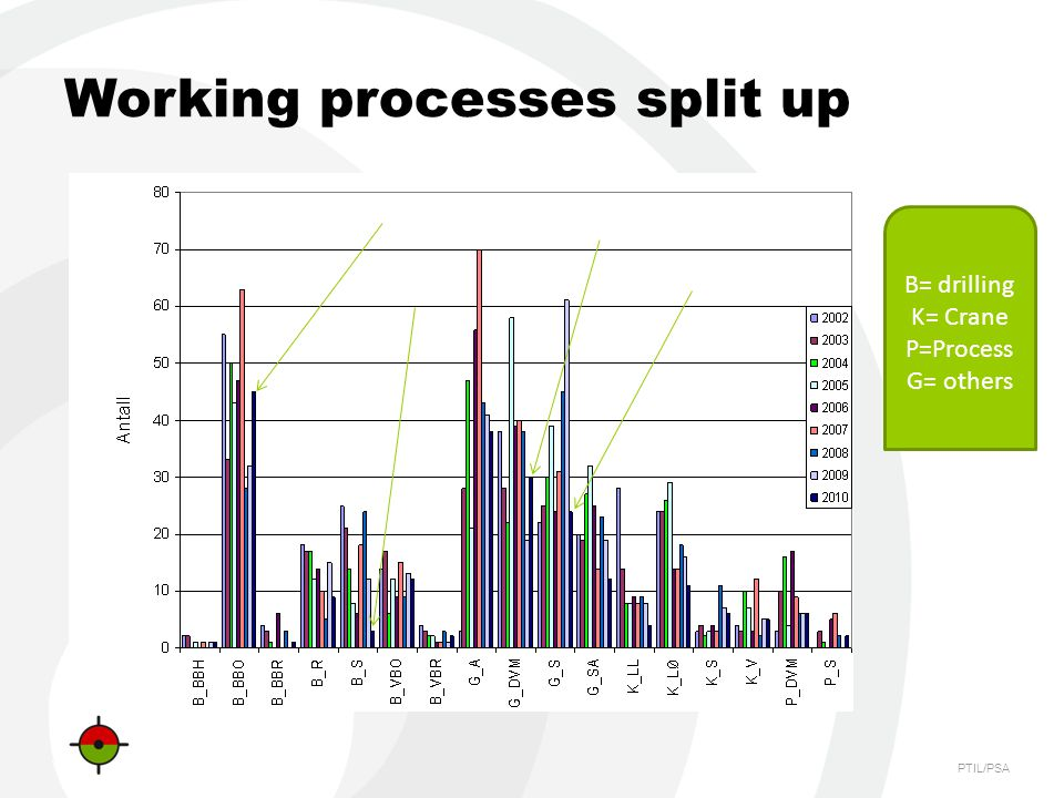 PTIL/PSA Working processes split up B= drilling K= Crane P=Process G= others