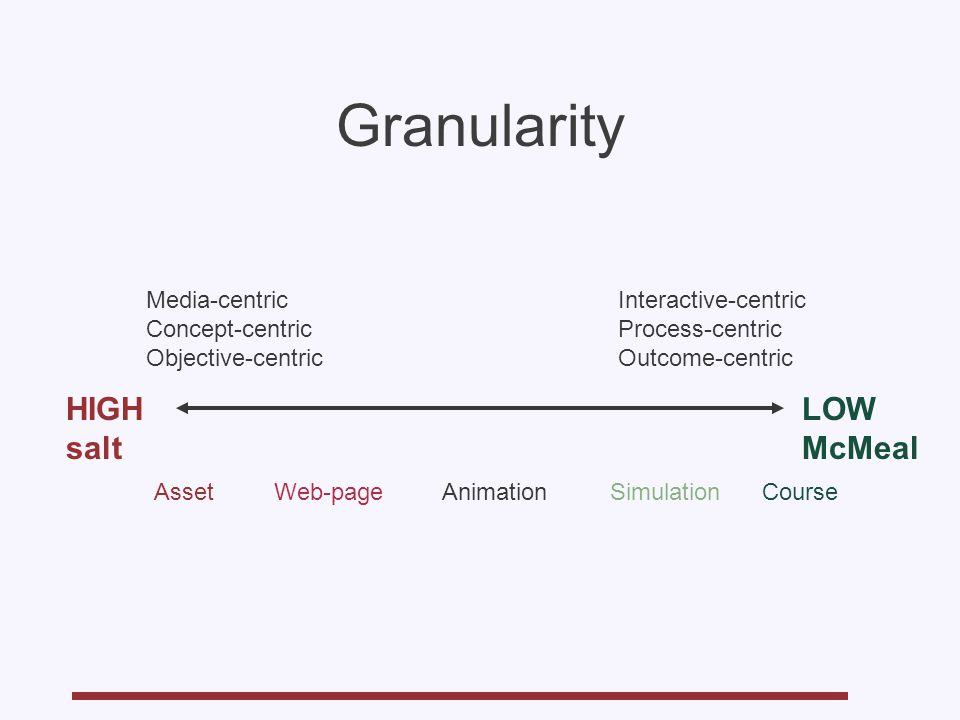 Granularity Media-centric Concept-centric Objective-centric LOW McMeal HIGH salt AssetCourseWeb-pageAnimationSimulation Interactive-centric Process-centric Outcome-centric