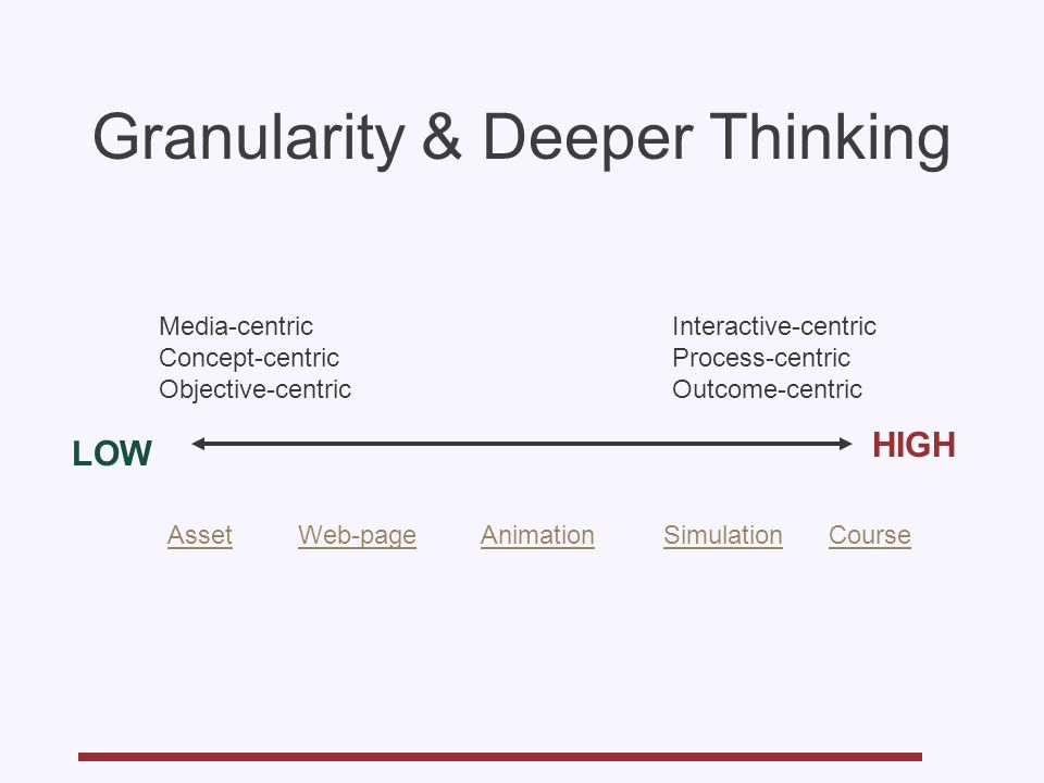 Granularity & Deeper Thinking LOW HIGH AssetCourseWeb-pageAnimationSimulation Media-centric Concept-centric Objective-centric Interactive-centric Process-centric Outcome-centric