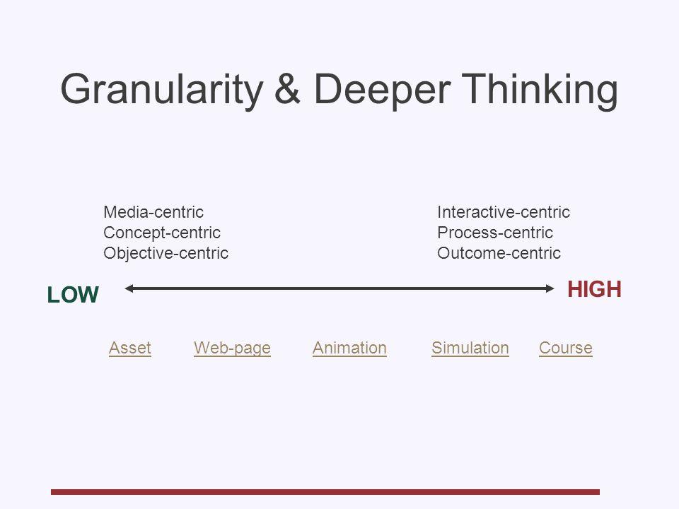 Granularity & Deeper Thinking LOW HIGH AssetCourseWeb-pageAnimationSimulation Media-centric Concept-centric Objective-centric Interactive-centric Proc