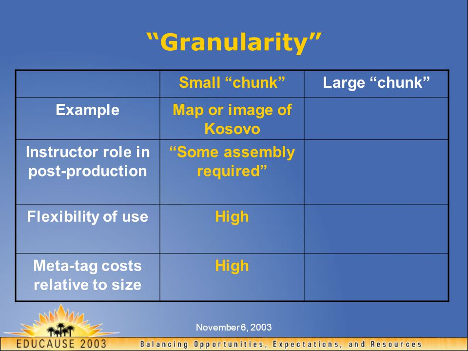 November 6, 2003 Granularity Small chunk Large chunk ExampleMap or image of Kosovo Instructor role in post-production Some assembly required Flexibility of useHigh Meta-tag costs relative to size High