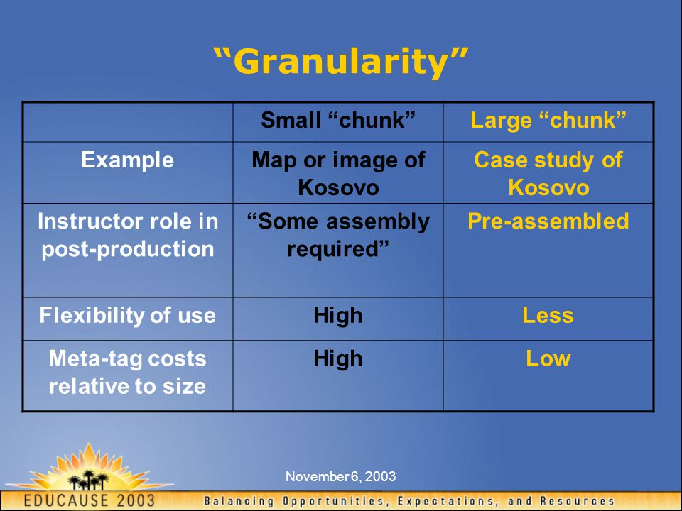 November 6, 2003 Granularity Small chunk Large chunk ExampleMap or image of Kosovo Case study of Kosovo Instructor role in post-production Some assembly required Pre-assembled Flexibility of useHighLess Meta-tag costs relative to size HighLow