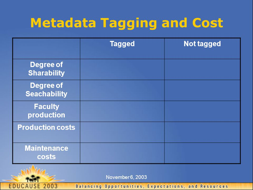 November 6, 2003 Metadata Tagging and Cost TaggedNot tagged Degree of Sharability Degree of Seachability Faculty production Production costs Maintenance costs