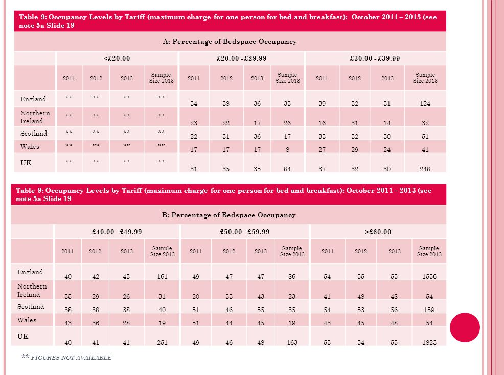 Table 9: Occupancy Levels by Tariff (maximum charge for one person for bed and breakfast): October 2011 – 2013 (see note 5a Slide 19 B: Percentage of Bedspace Occupancy £40.00 - £49.99£50.00 - £59.99>£60.00 201120122013 Sample Size 2013 201120122013 Sample Size 2013 201120122013 Sample Size 2013 England 4042431614947 865455 1556 Northern Ireland 35292631203343234148 54 Scotland 38 4051465535545356159 Wales 433628195144451943454854 UK 4041 2514946481635354551823 Table 9: Occupancy Levels by Tariff (maximum charge for one person for bed and breakfast): October 2011 – 2013 (see note 5a Slide 19 A: Percentage of Bedspace Occupancy <£20.00£20.00 - £29.99£30.00 - £39.99 201120122013 Sample Size 2013 201120122013 Sample Size 2013 201120122013 Sample Size 2013 England** 34383633393231124 Northern Ireland ** 2322172616311432 Scotland** 2231361733323051 Wales** 17 827292441 UK ** 3135 84373230248 ** FIGURES NOT AVAILABLE