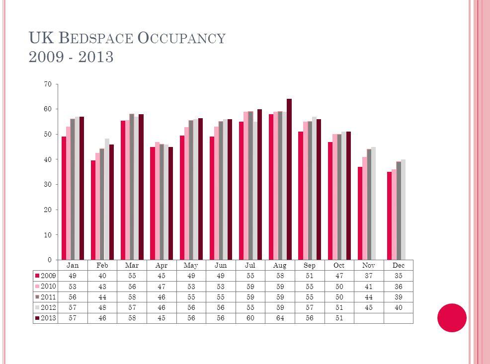 UK B EDSPACE O CCUPANCY 2009 - 2013