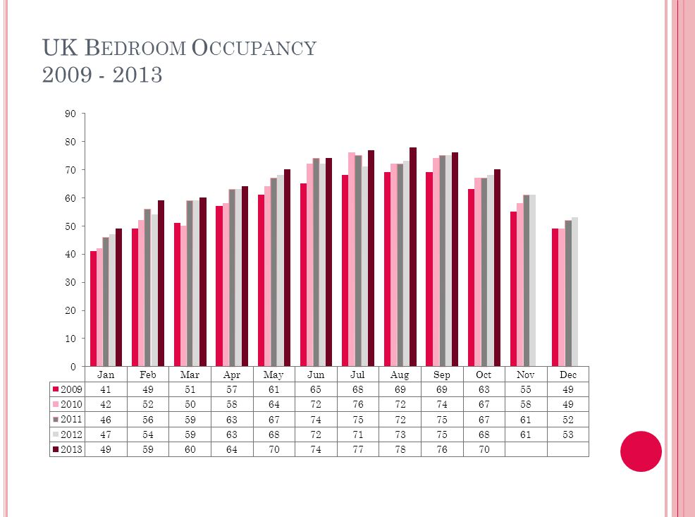 Table 7: Occupancy Levels by Size: October 2011 - 2013 B (cont): Percentage of Bedroom Occupancy 26 – 50 Rooms51 - 100 Rooms>100 Rooms 201120122013 Sample Size 2013 201120122013 Sample Size 2013 201120122013 Sample Size 2013 England 6672 65697571407880811282 Northern Ireland 525559216165642366748210 Scotland 606668567374783977808356 Wales 5760 22677174106766828 UK 6470711646974721127779811356 Table 7: Occupancy Levels by Size: October 2011 – 2013 B:Percentage of Bedroom Occupancy 1 -3 Rooms4 – 10 Rooms11 – 25 Rooms 201120122013 Sample Size 2013 201120122013 Sample Size 2013 201120122013 Sample Size 2013 England 414240211534951287606164113 Northern Ireland 212718643430392242434126 Scotland 334039444647515762606150 Wales 24222935383936405447 26 UK 394039375514850406605962215