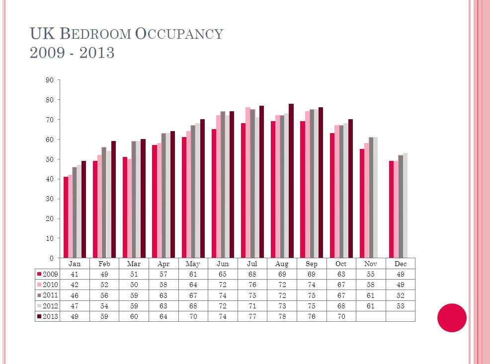 UK B EDROOM O CCUPANCY 2009 - 2013