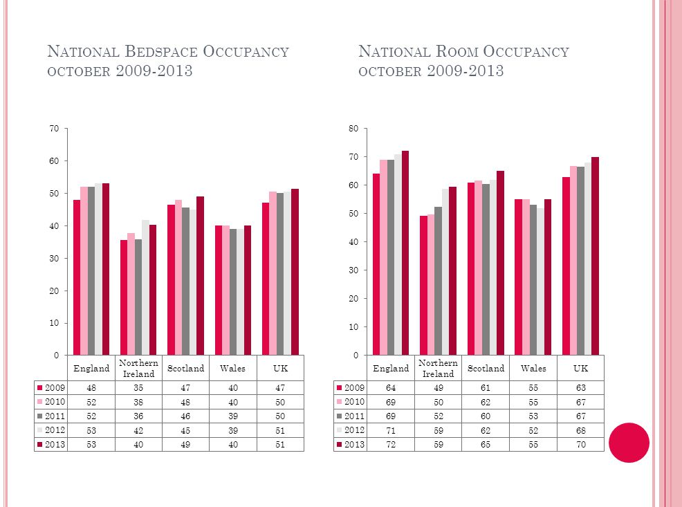  Bedspace occupancy varied from 53% in England to 40% in Northern Ireland and Wales during October 2013.