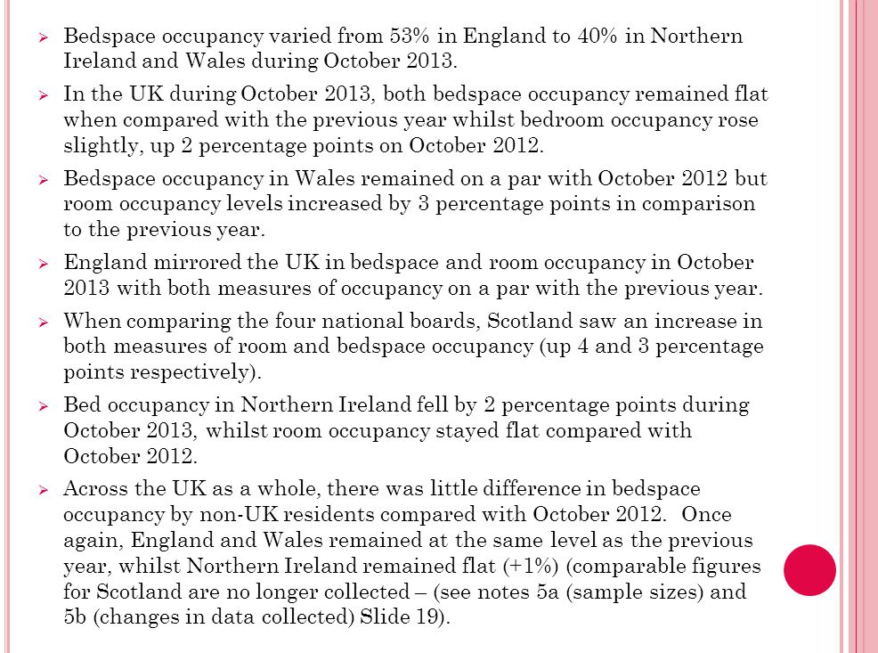  Bedspace occupancy varied from 53% in England to 40% in Northern Ireland and Wales during October 2013.  In the UK during October 2013, both bedspa