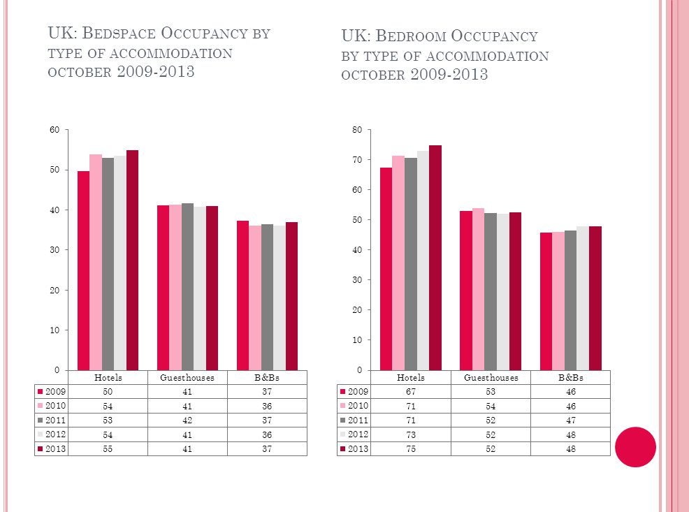UK: ROOM OCCUPANCY BY TYPE OF ACCOMMODATIONJANUARY 2007-2011UK: ROOM OCCUPANCY BY TYPE OF ACCOMMODATIONJANUARY 2007-2011 UK: B EDSPACE O CCUPANCY BY TYPE OF ACCOMMODATION OCTOBER 2009-2013 UK: B EDROOM O CCUPANCY BY TYPE OF ACCOMMODATION OCTOBER 2009-2013