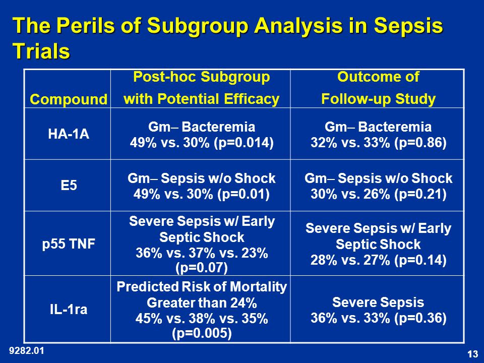 13 The Perils of Subgroup Analysis in Sepsis Trials Compound Post-hoc Subgroup with Potential Efficacy Outcome of Follow-up Study HA-1A Gm– Bacteremia 49% vs.