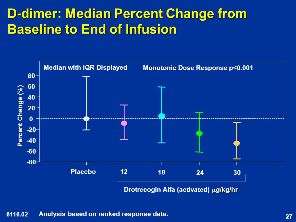 27 D-dimer: Median Percent Change from Baseline to End of Infusion 6116.02 Analysis based on ranked response data.