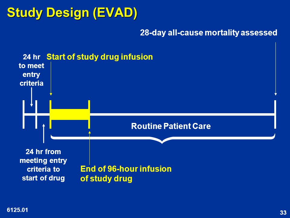 33 Study Design (EVAD) 6125.01 Start of study drug infusion 24 hr to meet entry criteria End of 96-hour infusion of study drug 28-day all-cause mortality assessed Routine Patient Care 24 hr from meeting entry criteria to start of drug