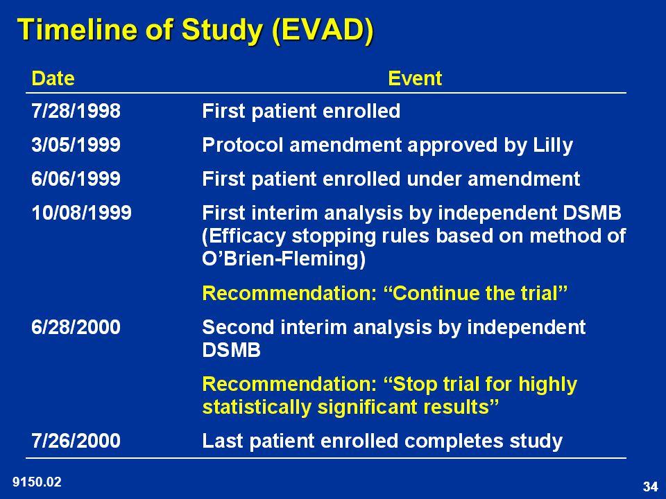 34 Timeline of Study (EVAD) 9150.02
