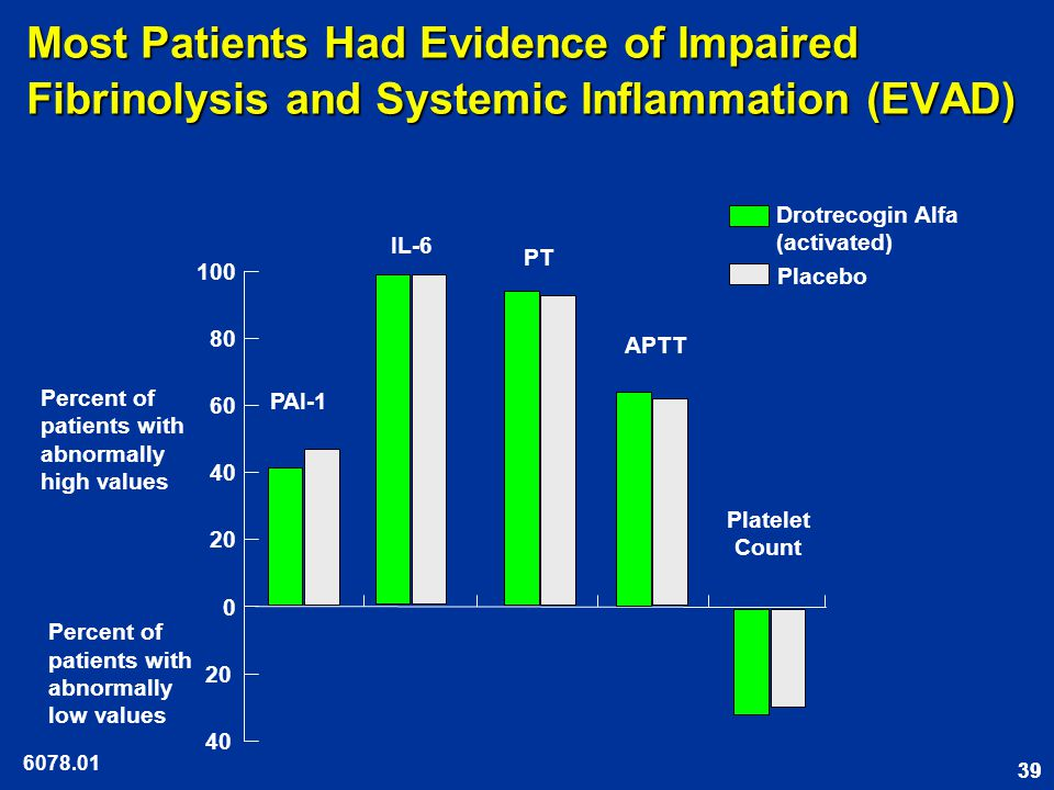 39 Most Patients Had Evidence of Impaired Fibrinolysis and Systemic Inflammation (EVAD) 6078.01 40 20 0 40 60 80 100 PAI-1 IL-6 PT APTT Platelet Count Percent of patients with abnormally high values Percent of patients with abnormally low values Drotrecogin Alfa (activated) Placebo